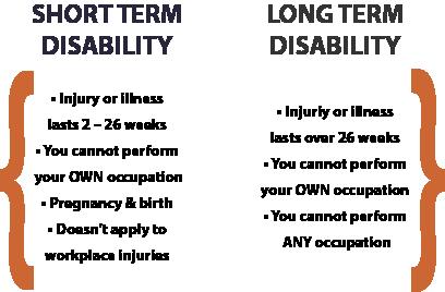 STDI vs. LTDI Explanation