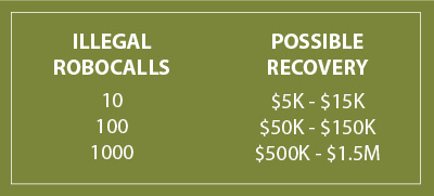 Recovery estimates for successful robocall lawsuits.