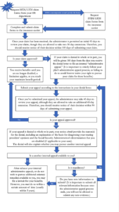 Mental Health Disability Application Flowchart